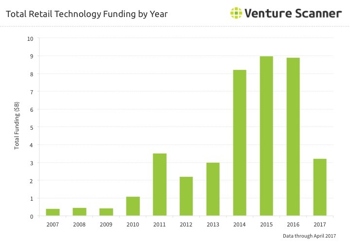 Retail Tech Funding by Year Q2 2017