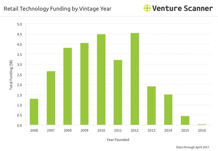 Retail Tech Funding by Vintage Year Q2 2017