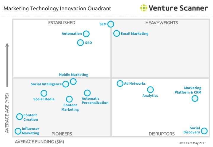Marketing Technology Innovation Quadrant Q2 2017