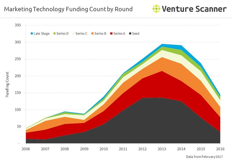 Marketing Technology Funding Count by Round