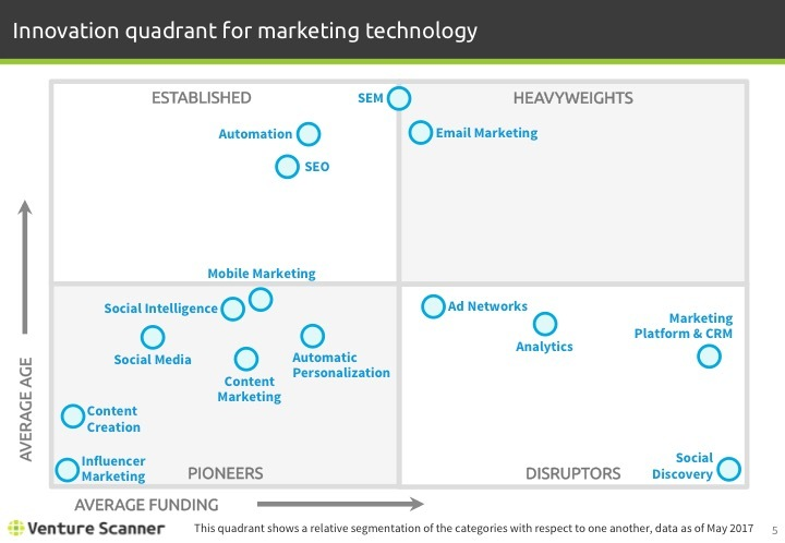 Martech Q2 2017 Innovation Quadrant