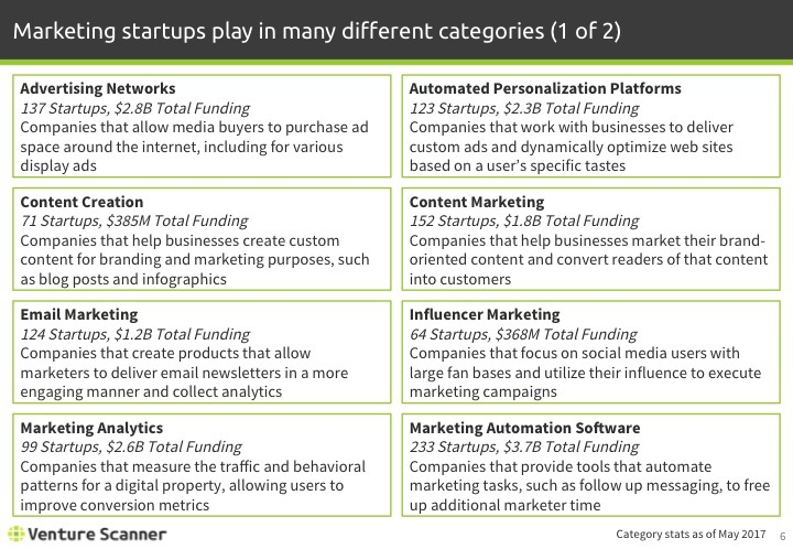Martech Q2 2017 Categories 1