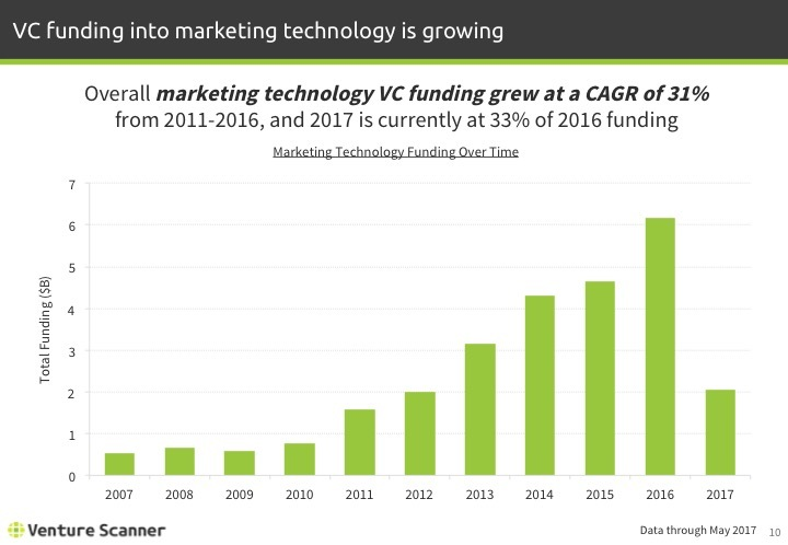 Martech Q2 2017 Funding By Year