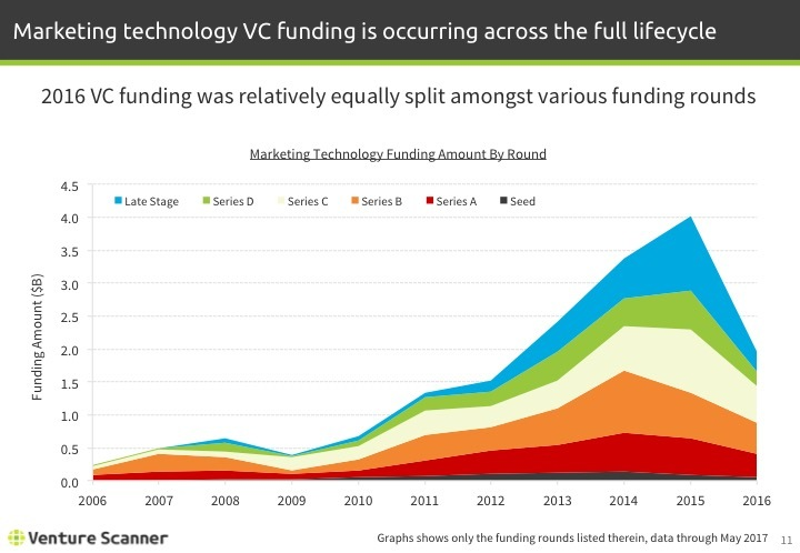 Martech Q2 2017 Funding Amount by Round