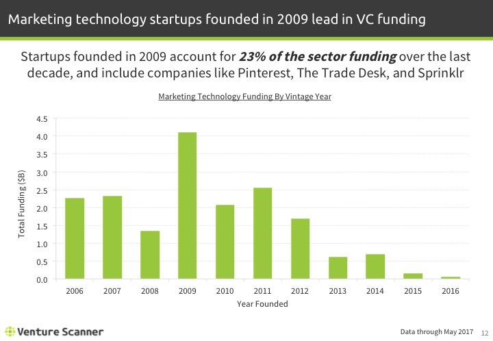 Martech Q2 2017 Funding by Vintage Year