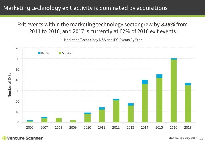 Martech Q2 2017 Exits by Year