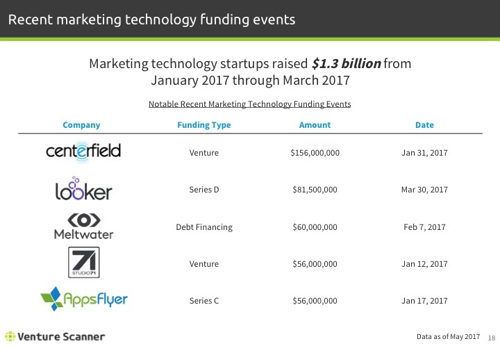 Martech Q2 2017 Recent Funding Events