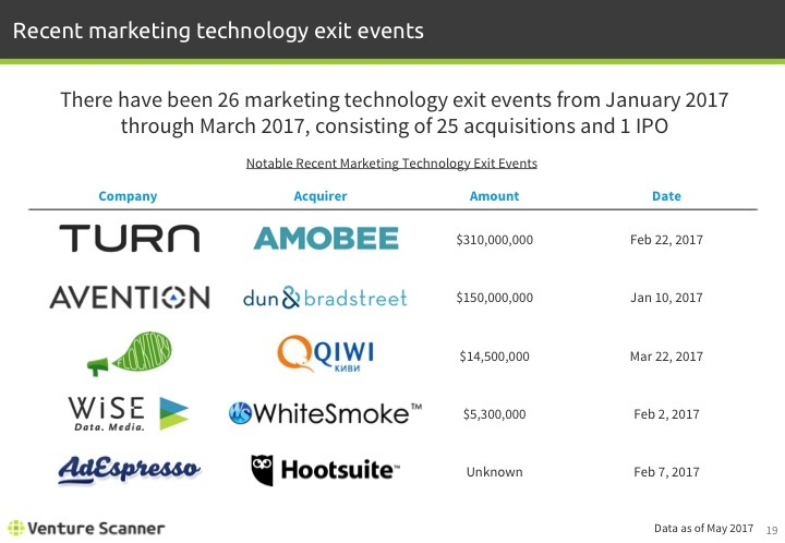 Martech Q2 2017 Recent Exit Events