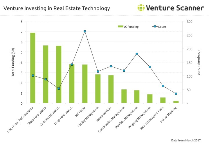 Real Estate Technology Venture Investing through Q2 2017