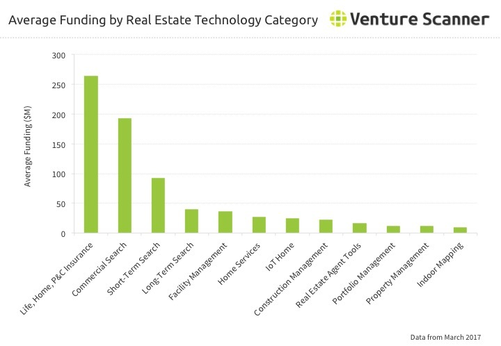 Real Estate Technology Category Average Funding through Q2 2017
