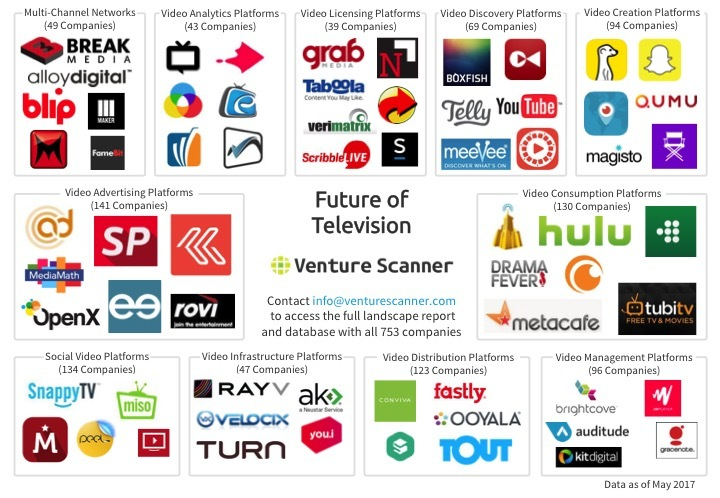 Future of TV Logo Map Q2 2017