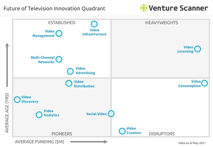 Future of TV Innovation Quadrant Q2 2017
