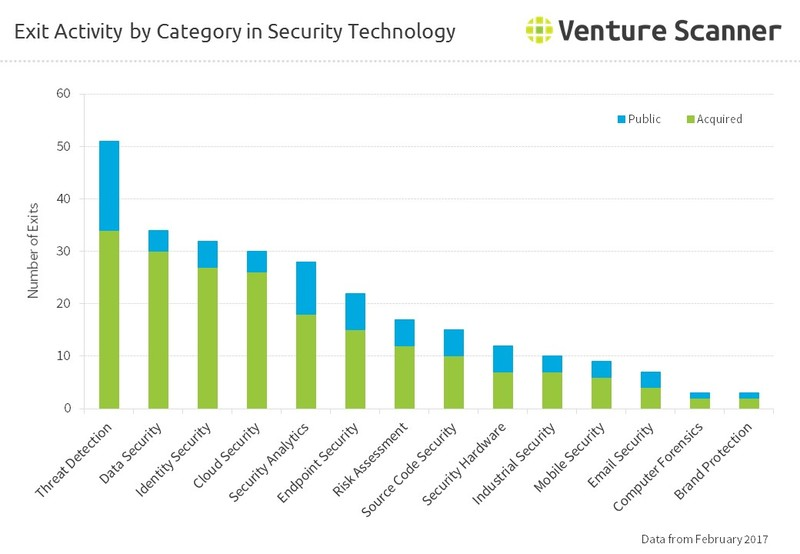 Exit Activity by Category in Security Technology