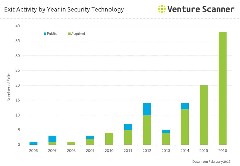 Exit Activity by Year in Security Technology