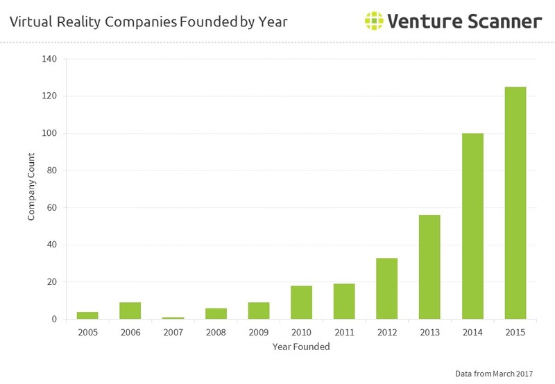 Virtual Reality Companies Founded by Year