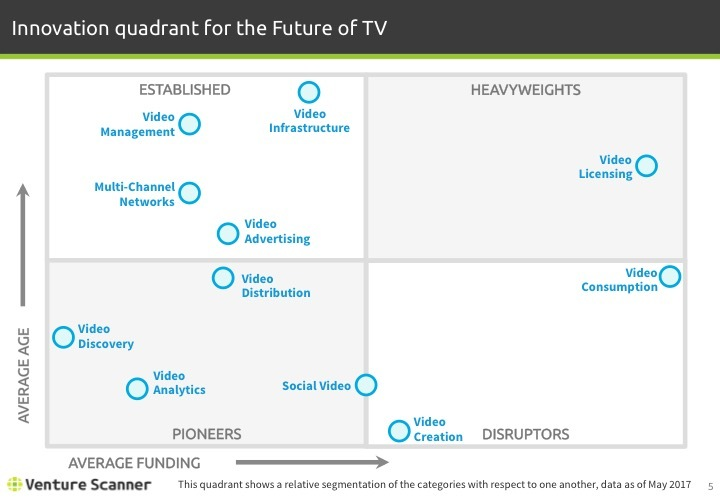 Future of TV Q2 2017 Innovation Quadrant