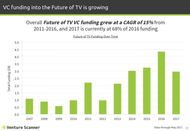Future of TV Q2 2017 Funding by Year