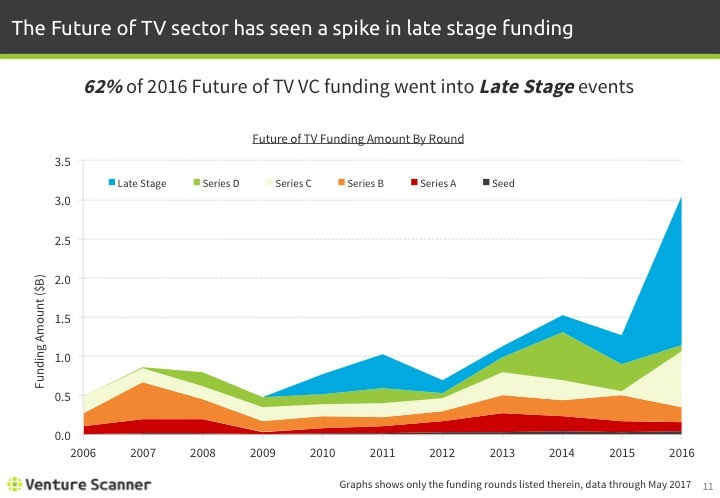 Future of TV Q2 2017 Funding Amount by Year