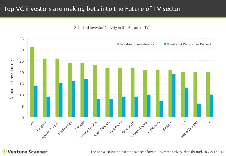 Future of TV Q2 2017 Investor Activity