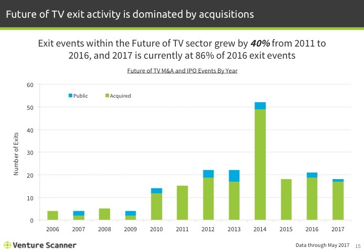 Future of TV Q2 2017 Exits by Year