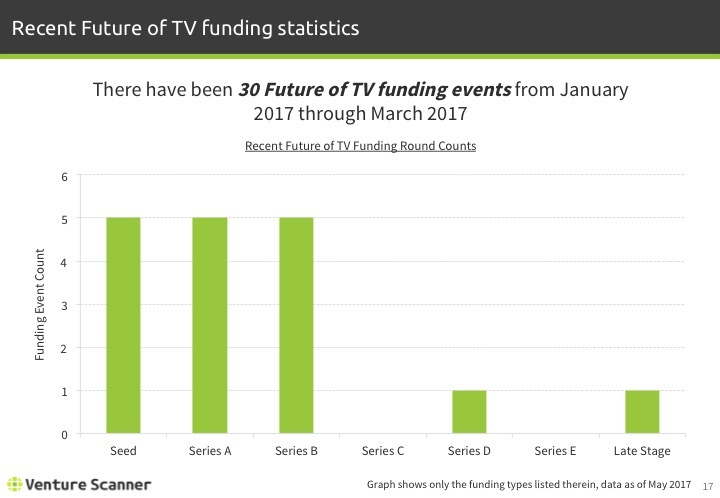 Future of TV Q2 2017 Recent Funding Stats