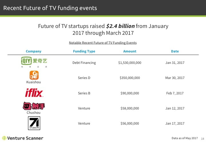 Future of TV Q2 2017 Recent Funding Events