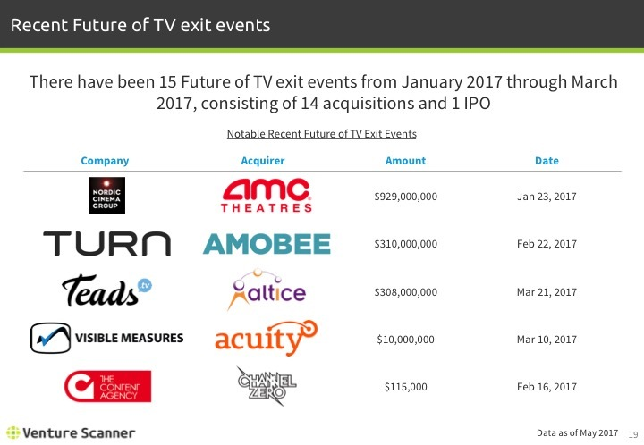 Future of TV Q2 2017 Recent Exit Events