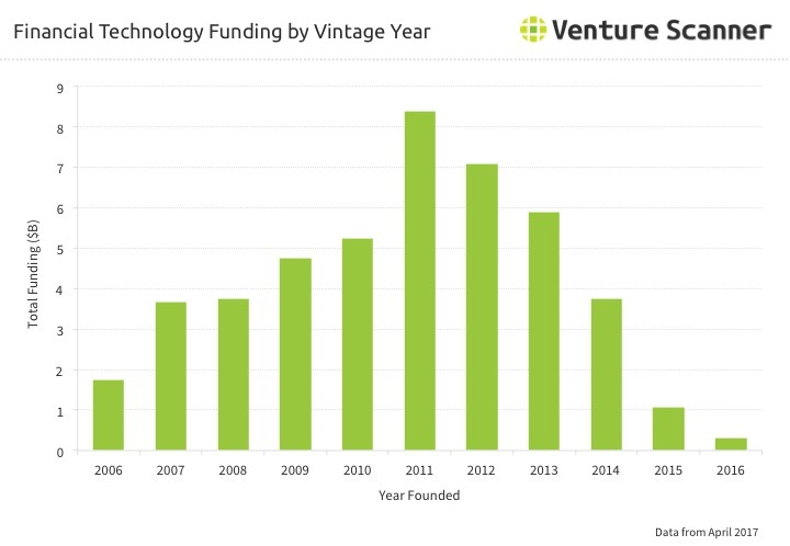 Fintech Vintage Year Funding Q2 2017