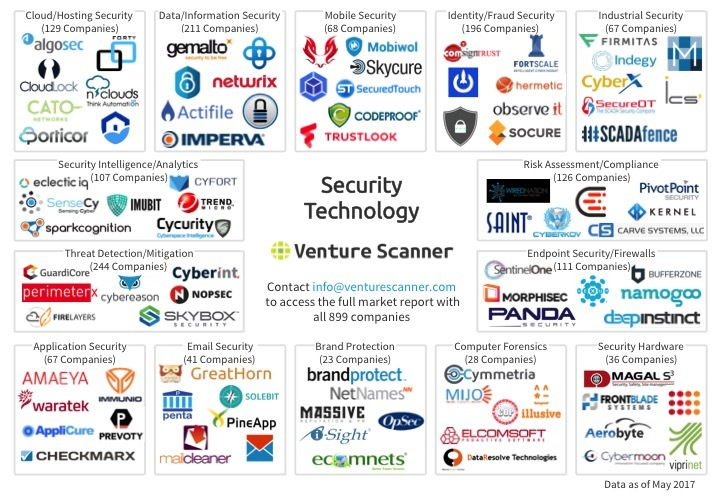 Security Technology Logo Map Q2 2017