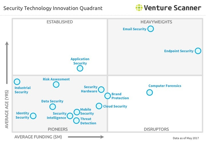 Security Technology Innovation Quadrant Q2 2017