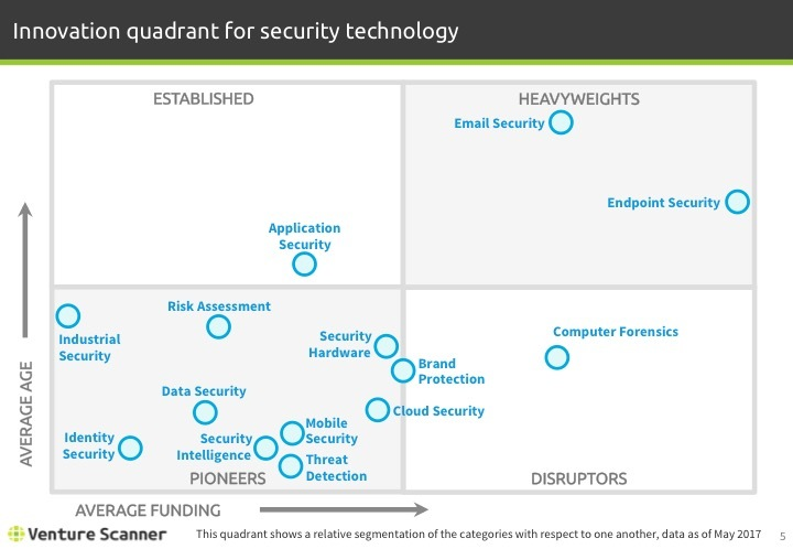 Security Tech Q2 2017 Innovation Quadrant