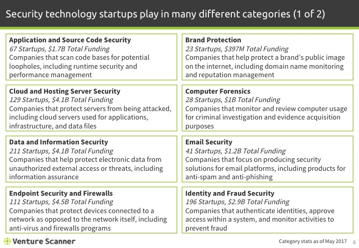 Security Tech Q2 2017 Categories 1