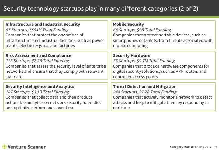 Security Tech Q2 2017 Categories 2