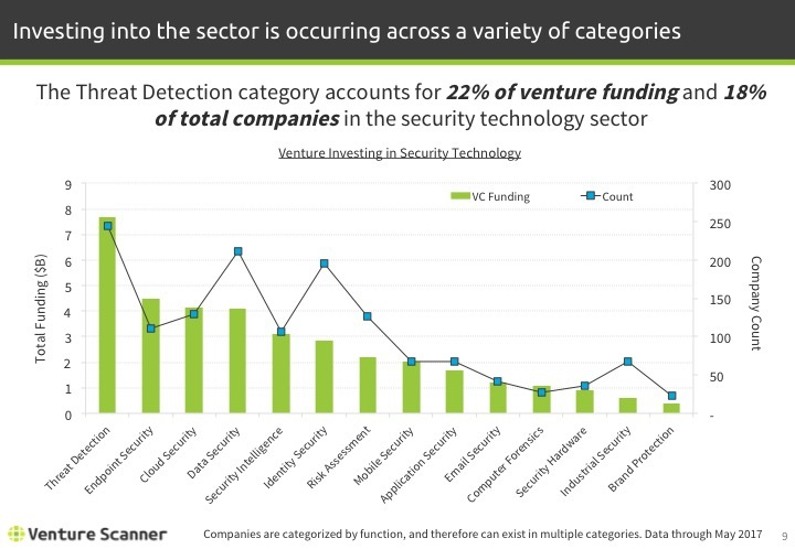 Security Tech Q2 2017 Venture Investing
