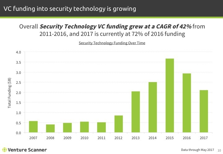 Security Tech Q2 2017 Funding by Year