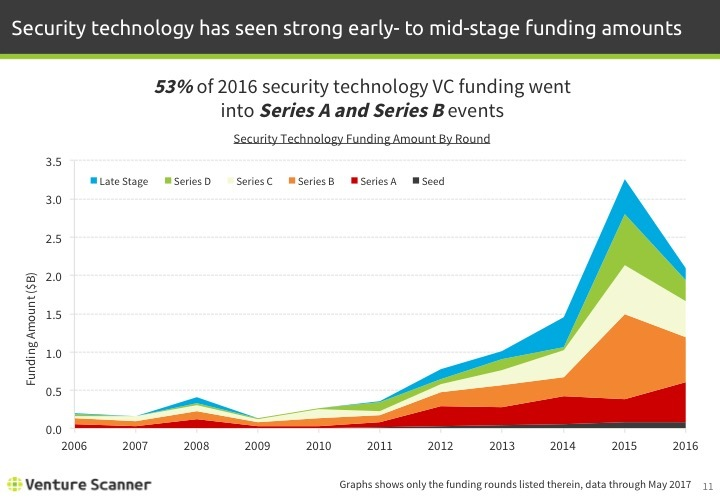 Security Tech Q2 2017 Funding Amount by Year