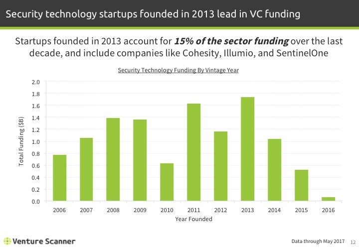 Security Tech Q2 2017 Funding by Vintage Year