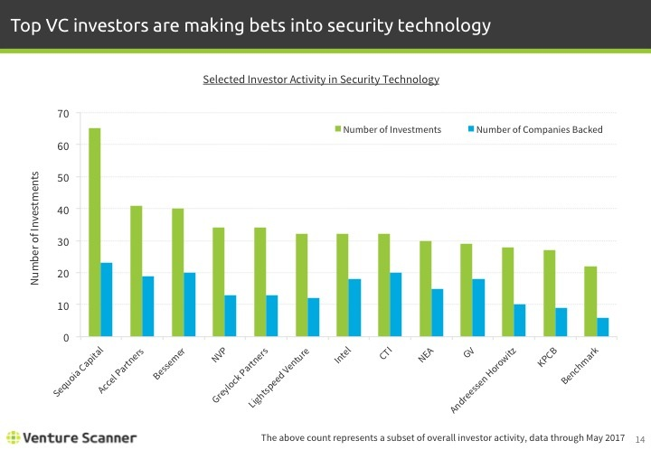 Security Tech Q2 2017 Investor Activity