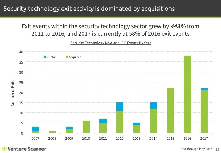 Security Tech Q2 2017 Exits by Year