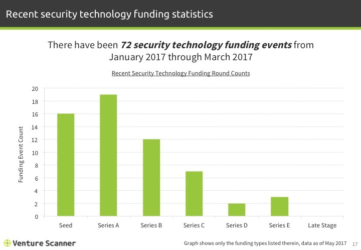 Security Tech Q2 2017 Recent Funding Stats