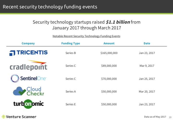 Security Tech Q2 2017 Recent Funding Events