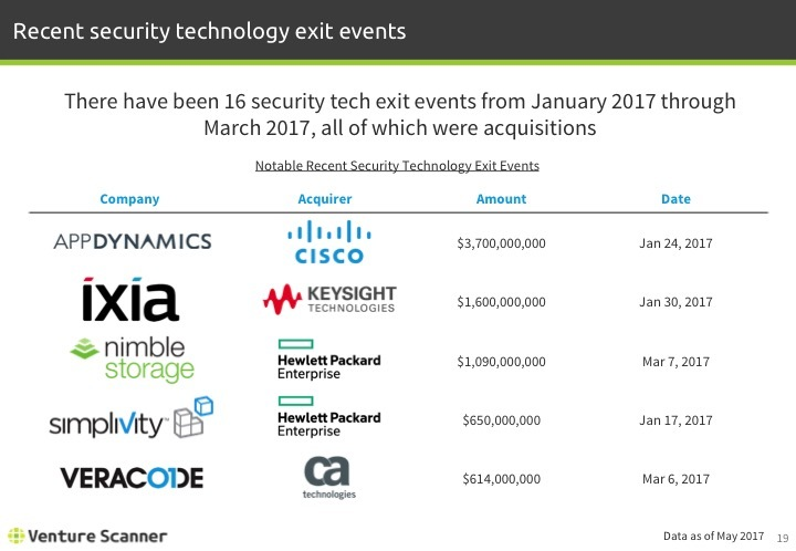 Security Tech Q2 2017 Recent Exit Events