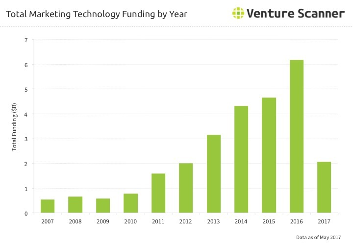 Martech Funding by Year through Q2 2017
