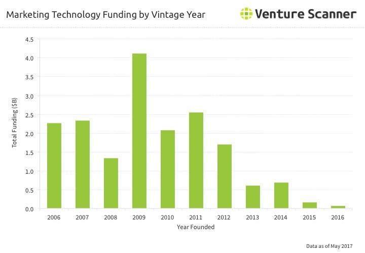 Martech Funding by Vintage Year through Q2 2017