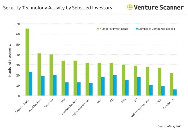 Security Tech Investor Activity through Q2 2017