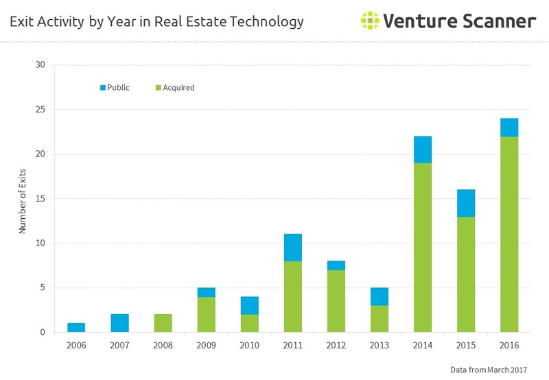 Exit Activity by Year in Real Estate Technology