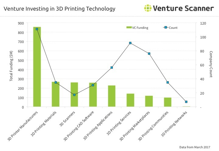 3D Printing Venture Investing through Q2 2017