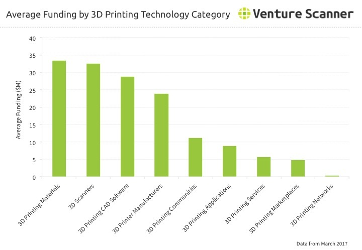 3D Printing Average Category Funding through Q2 2017