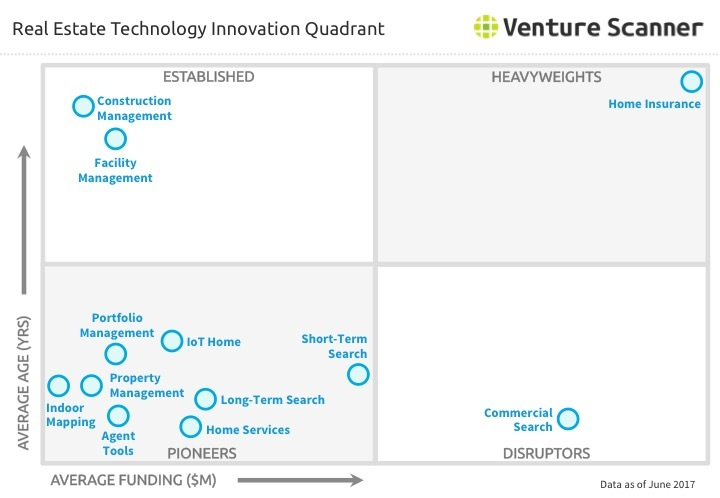 Real Estate Technology Innovation Quadrant Q2 2017