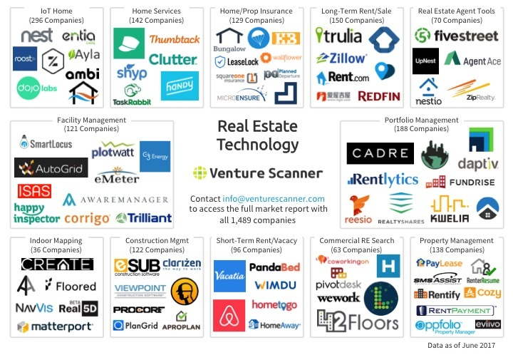 Real Estate Technology Logo Map Q2 2017